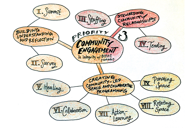 Visual illustrated by Orion Camero, of the Anti-Racism Design Team's recommendations for community engagement